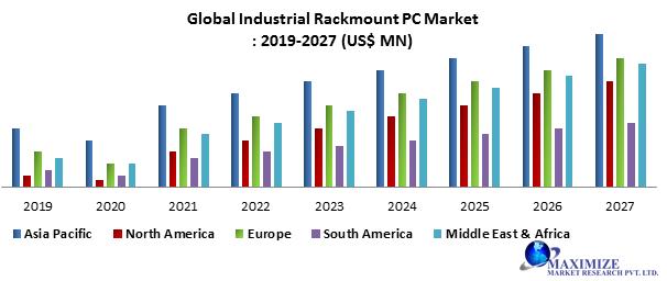 Global Industrial Rackmount PC Market