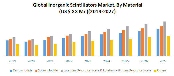 Global Inorganic Scintillators Market