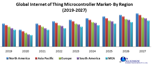 Global Internet of Thing Microcontroller Market