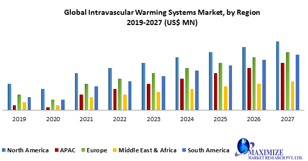 Global Intravascular Warming Systems Market