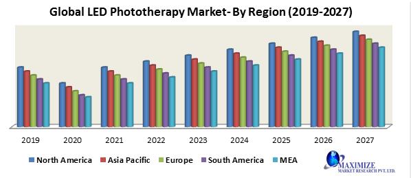 Global LED Phototherapy Market