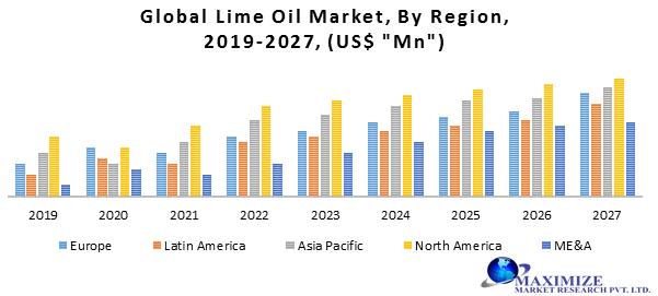Global Lime Oil Market