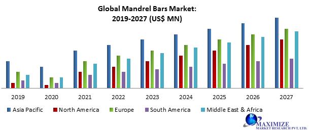 Global Mandrel Bars Market
