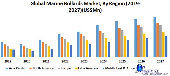 Global Marine Bollards Market