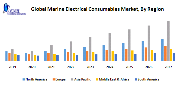 Global Marine Electrical Consumables Market