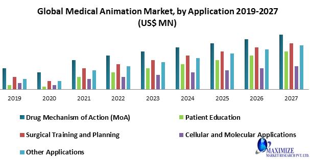 Global Medical Animation Market