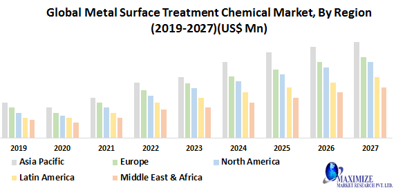 Global Metal Surface Treatment Chemical Market