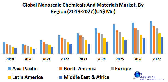 Global Nanoscale Chemicals and Materials Market