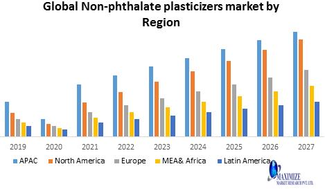 Global Non-phthalate plasticizers Market