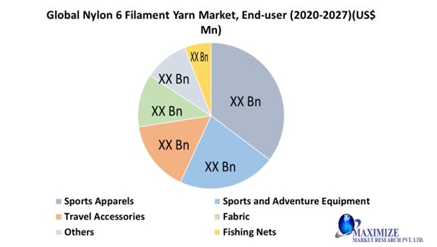 Marché mondial des fils de filament de nylon 6