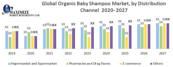 Global Organic Baby Shampoo Market