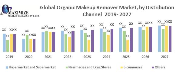 Global Organic Makeup Remover Market
