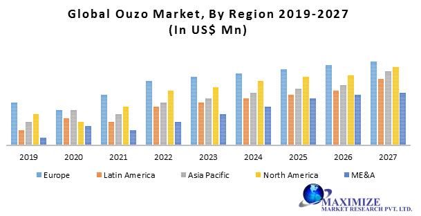 Global Ouzo Market