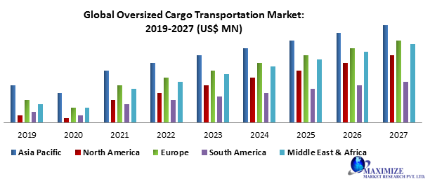 Global Oversized Cargo Transportation Market