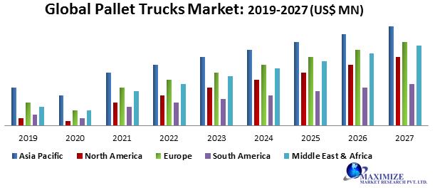 Global Pallet Trucks Market