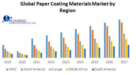 Global Paper Coating Materials Market