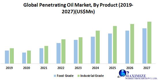 Global Penetrating Oil Market