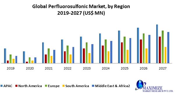 Global Perfluorosulfonic Acid Market