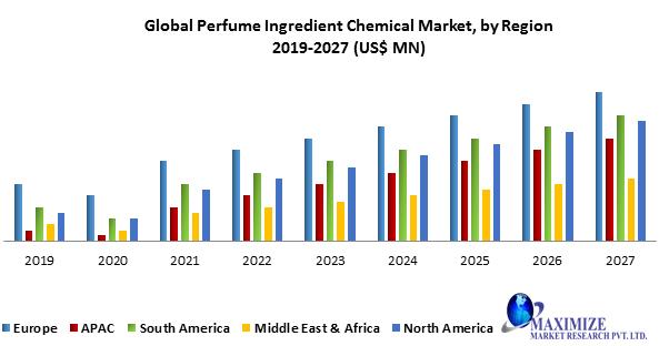 Global Perfume Ingredient Chemical Market