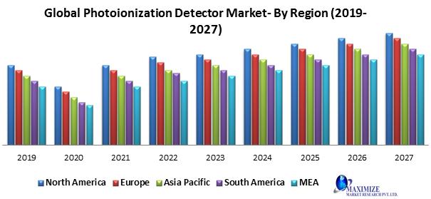 Global Photoionization Detector Market