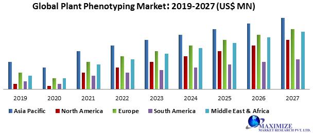 Global Plant Phenotyping Market