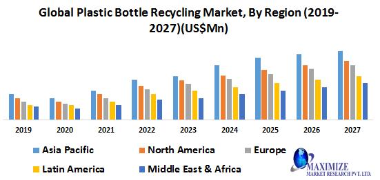 Global Plastic Bottle Recycling Market
