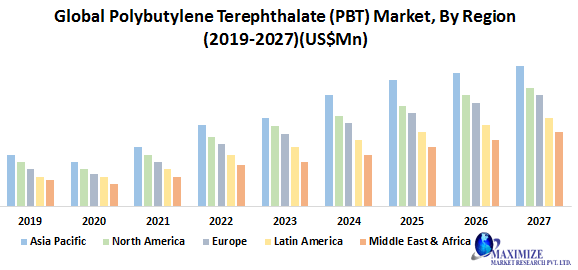 Global Polybutylene Terephthalate Market