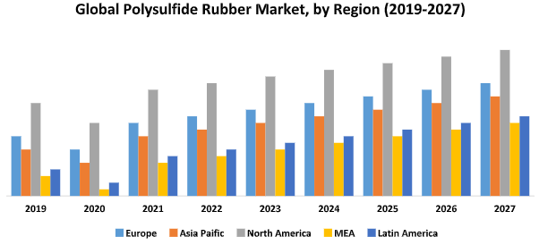 Global Polysulfide Rubber Market