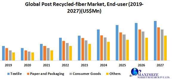 Global Post Recycled-fiber Market