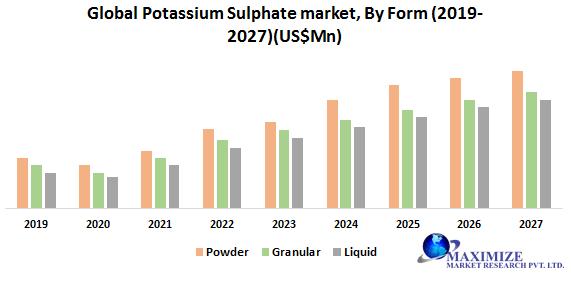 Global Potassium Sulphate Market