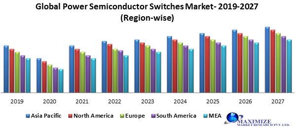 Global Power Semiconductor Switches Market
