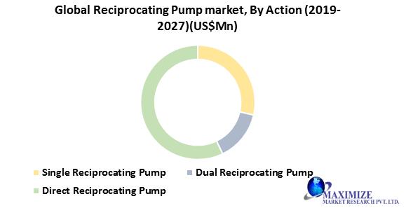 Global Reciprocating Pump Market