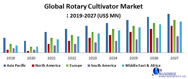 Global Rotary Cultivator Market