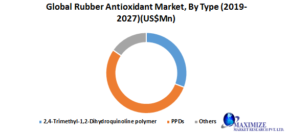Global Rubber Antioxidant Market