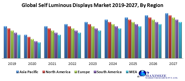 Global Self-Luminous Displays Market
