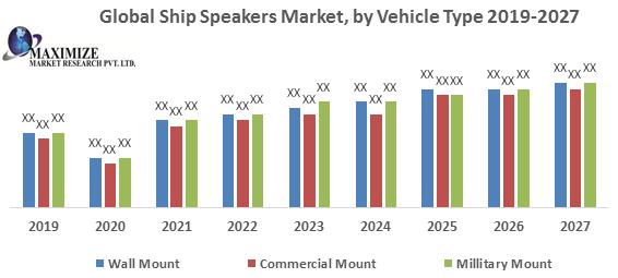 Global Ship Speakers Market