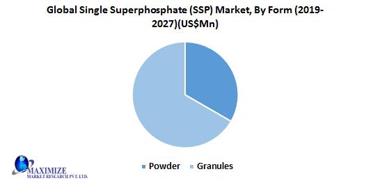 Global Single Superphosphate (SSP) Market
