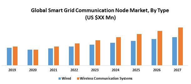 Global Smart Grid Communication Node Market