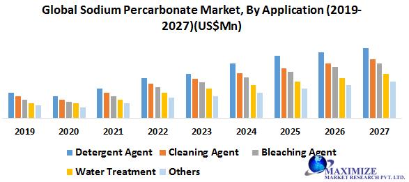 Global Sodium Percarbonate Market
