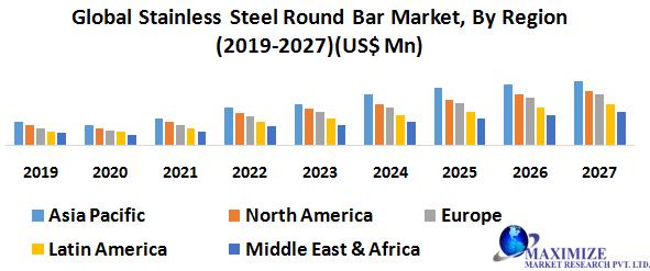 Global Stainless-Steel Round Bar Market