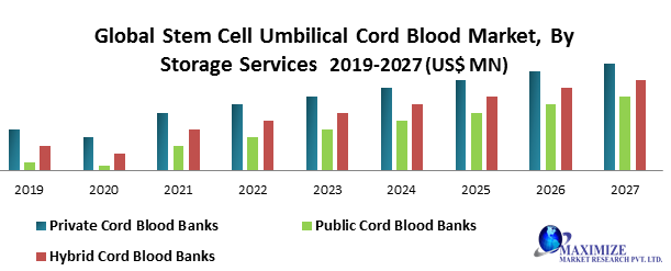 Global umbilical cord stem cell market