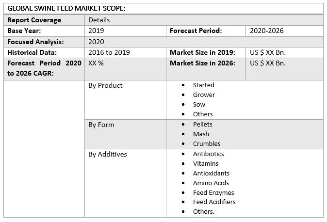 Global Swine Feed Market