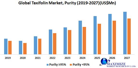 Global Taxifolin Market