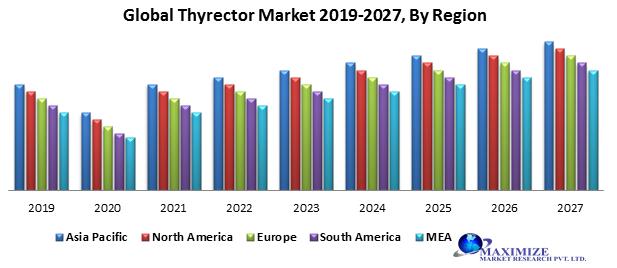 Global Thyrector Market
