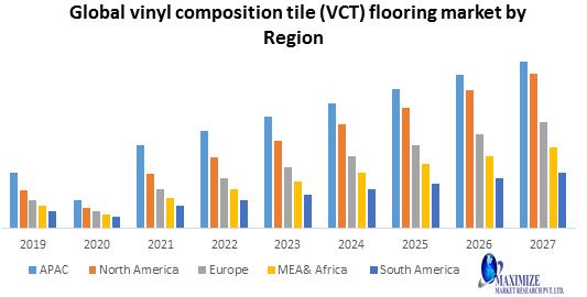 Global Vinyl Composition Tile (VCT) Flooring Market