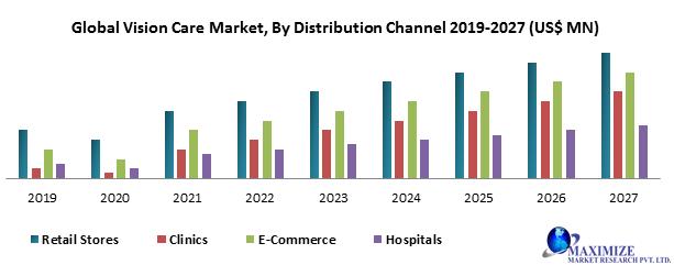 Global Vision Care Market 1