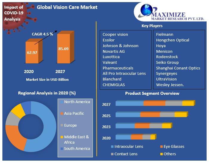 Global-Vision-Care-Market-2