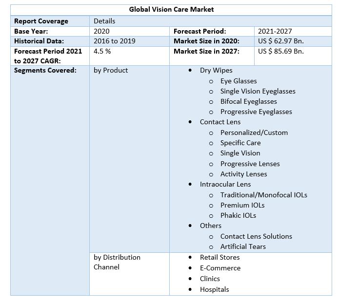 Global-Vision-Care-Market-Scope