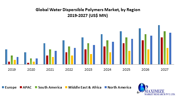 Global Water Dispersible Polymers Market