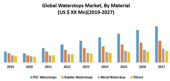 Global Waterstops Market